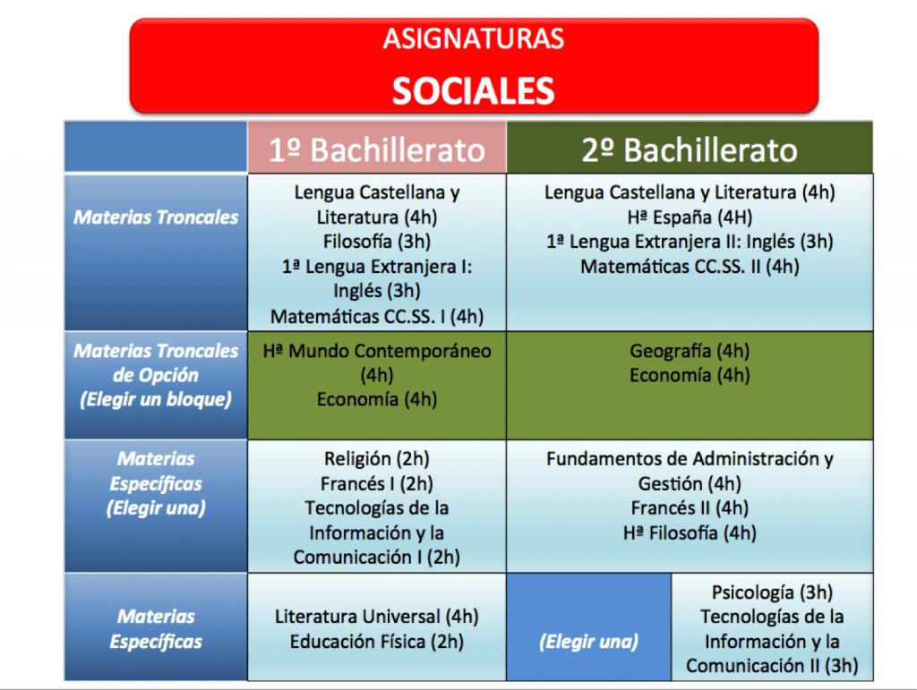 Bach Sociales