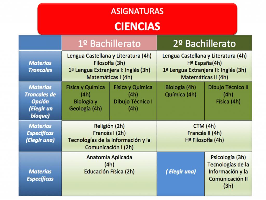 Bach ciencias